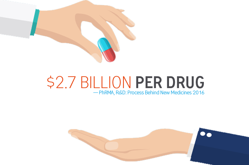 2.7 Billion Per Drug!